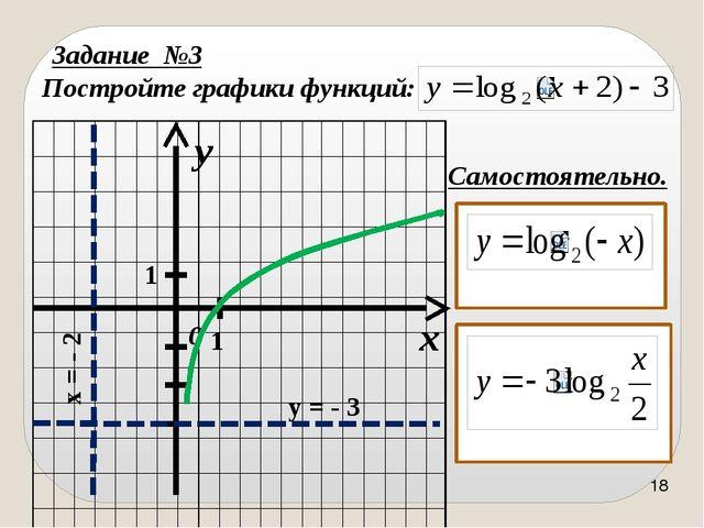 Логарифмическая кривая это та же экспонента, только по - другому расположенна...