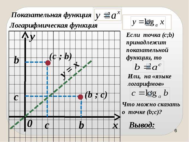 x y 0 a a y = x 1 1 График функции симметричен графику функции относительно п...