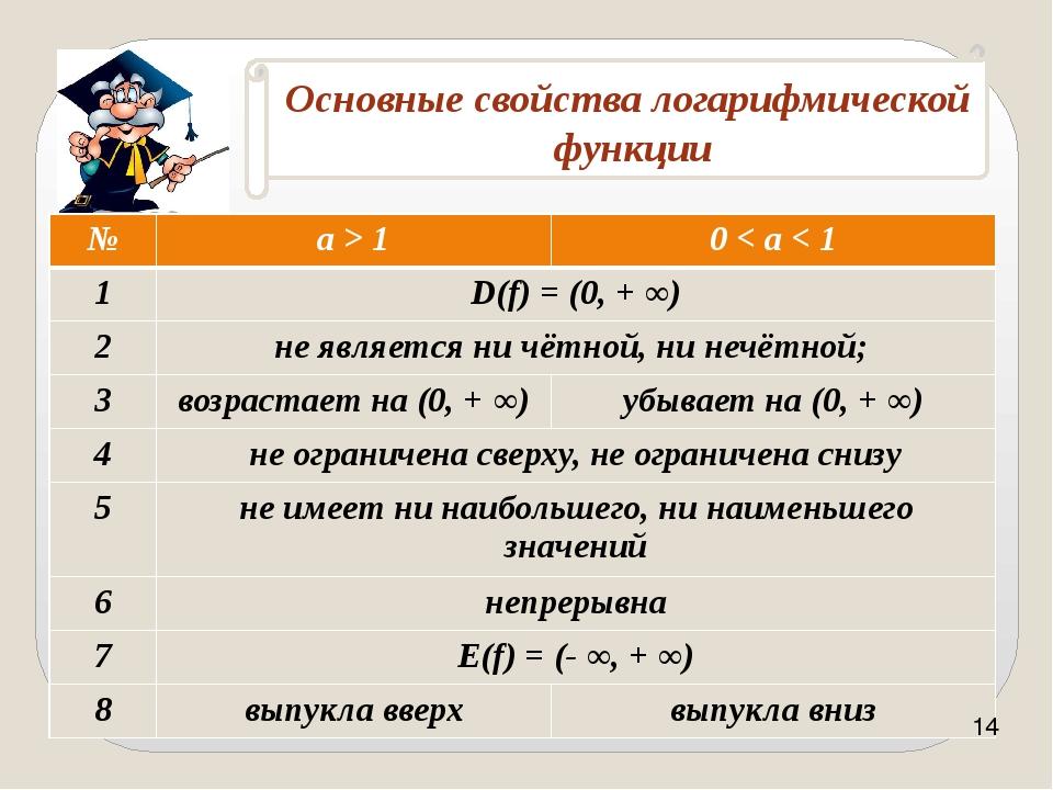 Самостоятельно: Решите уравнение и неравенства: Ответ: х = 1 Ответ: х > 1 Отв...