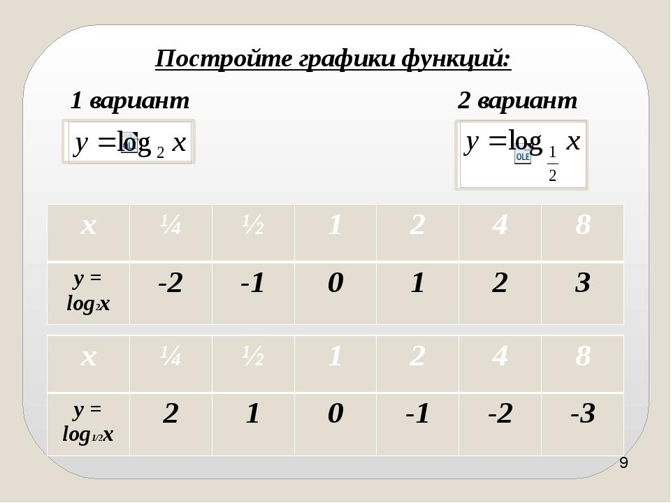 1) D(f) = (0, + ∞); 2) не является ни чётной, ни нечётной; 3) убывает на (0,...