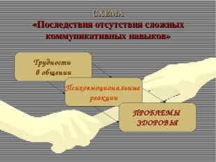 СХЕМА «Последствия отсутствия сложных коммуникативных навыков» Психоэмоционал