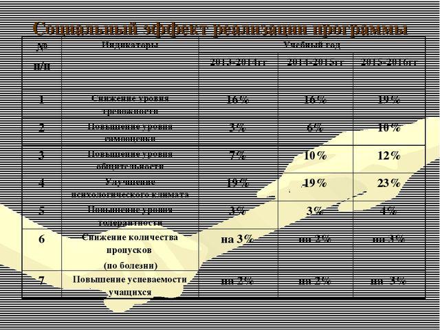 Социальный эффект реализации программы № п/пИндикаторыУчебный год 2013-201...