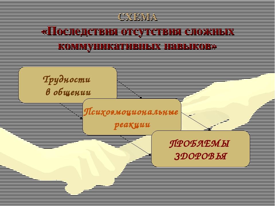 СХЕМА «Последствия отсутствия сложных коммуникативных навыков» Психоэмоционал...