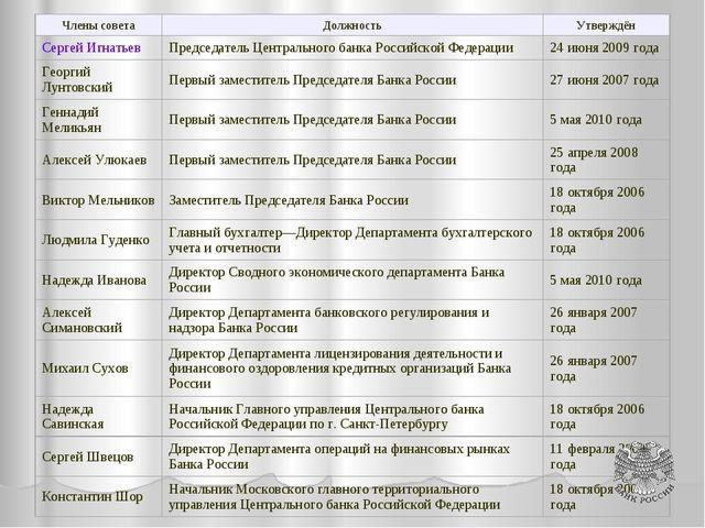 Члены советаДолжностьУтверждён Сергей ИгнатьевПредседатель Центрального ба...