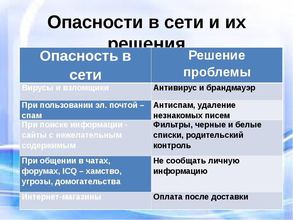 Опасности в сети и их решения Опасность в сети Решение проблемы Вирусы и взло...