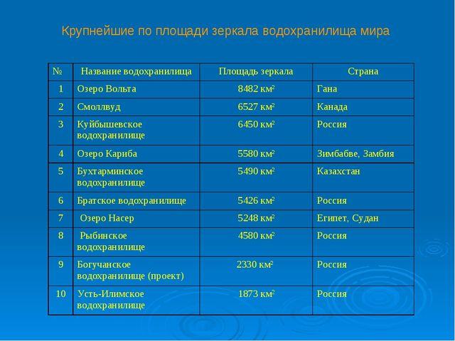 Крупнейшие по площади зеркала водохранилища мира №Название водохранилищаПл...