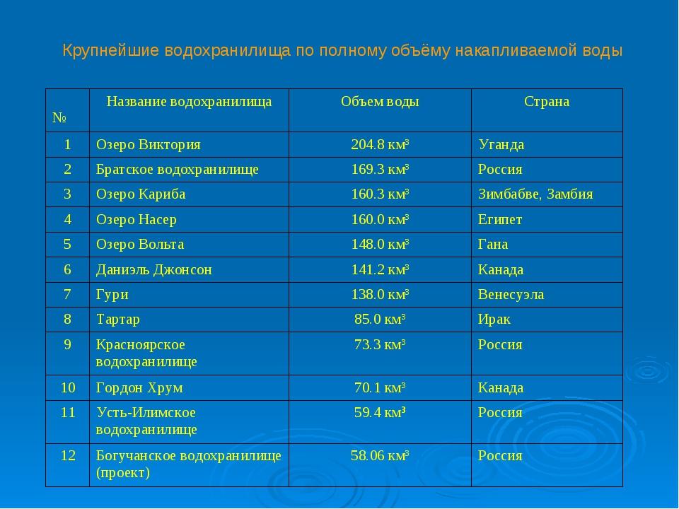 Крупнейшие водохранилища по полному объёму накапливаемой воды №Название вод...