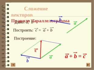 Сложение векторов Правило параллелограмма Построение: