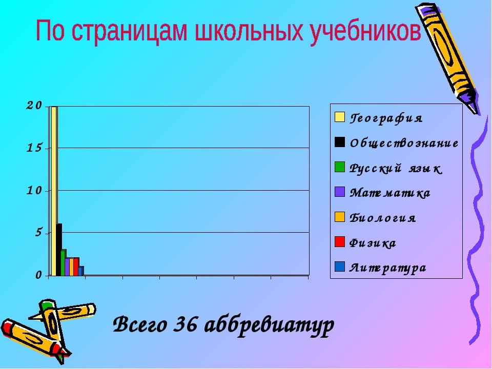 Sokr.ru -- Словарь Сокращений Русского Языка