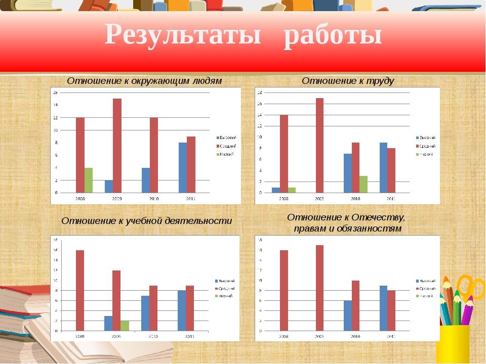 Результаты работы Отношение к труду Отношение к окружающим людям Отношение к...