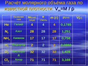 Расчёт молярного объёма газа по известной плотности: Vm=M / ρ  Название га