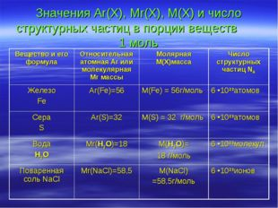 Значения Ar(X), Mr(X), M(X) и число структурных частиц в порции веществ 1 мол