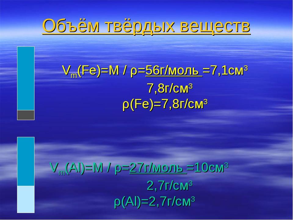 Объём твёрдых веществ Vm(Fe)=M / ρ=56г/моль =7,1см3 7,8г/см3 ρ(Fe)=7,8г/см3 V...