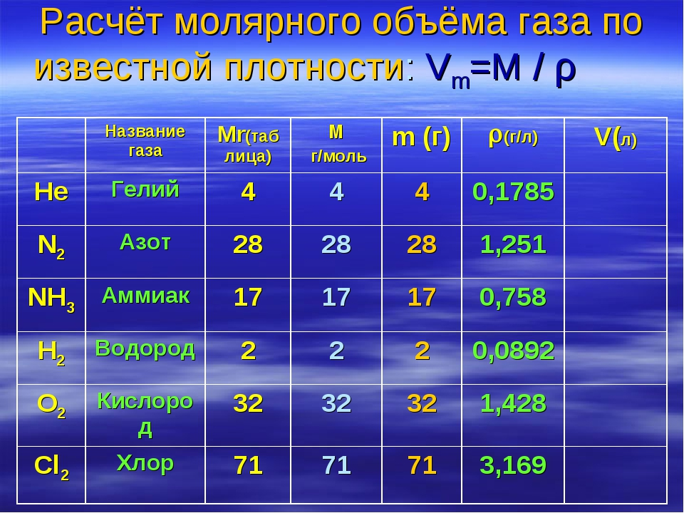 Расчёт молярного объёма газа по известной плотности: Vm=M / ρ  Название га...