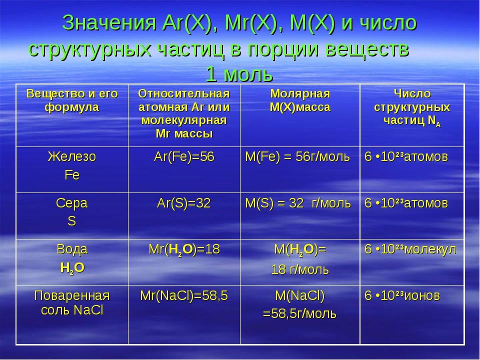 Значения Ar(X), Mr(X), M(X) и число структурных частиц в порции веществ 1 мол...
