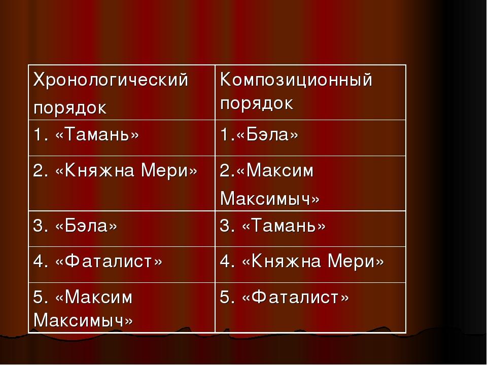 Хронологический порядокКомпозиционный порядок 1. «Тамань»1.«Бэла» 2. «Княжн...