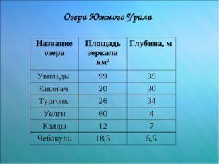 Озера Южного Урала Название озераПлощадь зеркала км2Глубина, м Увильды 99