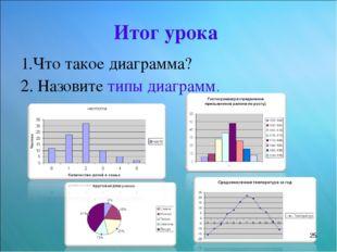 Итог урока 1.Что такое диаграмма? 2. Назовите типы диаграмм. *