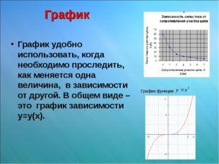 График График удобно использовать, когда необходимо проследить, как меняется
