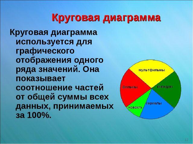 Круговая диаграмма Круговая диаграмма используется для графического отображен...