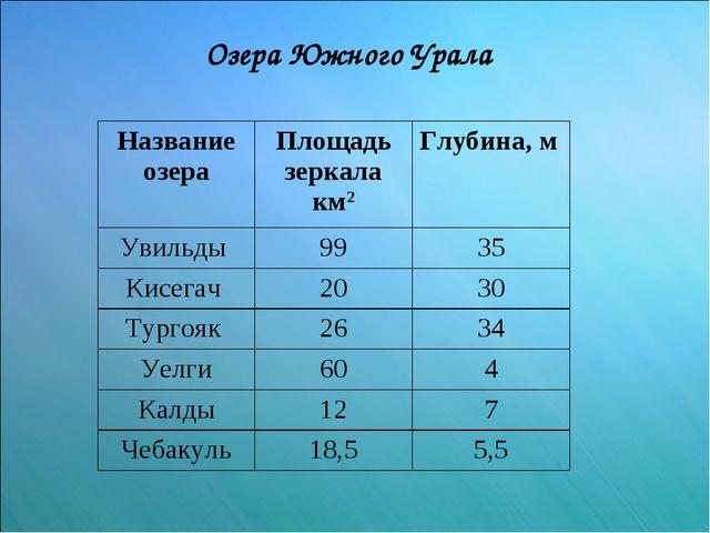 Озера Южного Урала Название озераПлощадь зеркала км2Глубина, м Увильды 99...