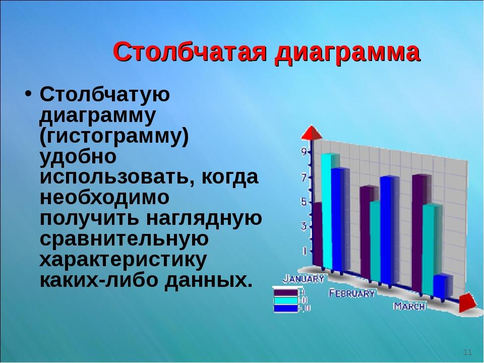 Столбчатая диаграмма Столбчатую диаграмму (гистограмму) удобно использовать,...
