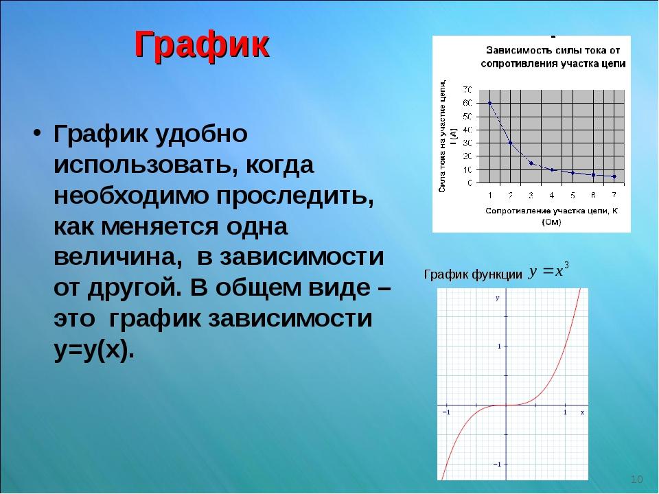 График График удобно использовать, когда необходимо проследить, как меняется...