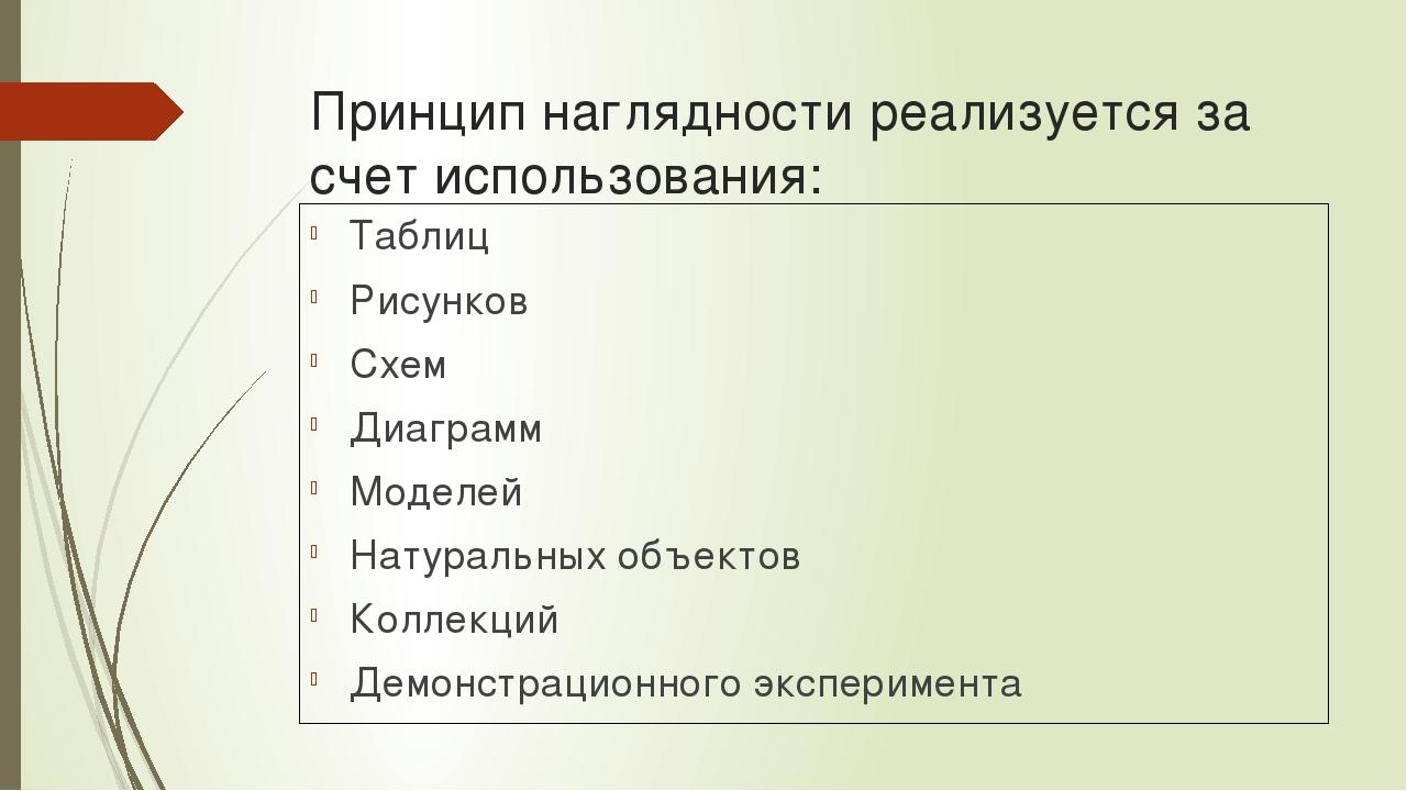 Принцип наглядности реализуется за счет использования: Таблиц Рисунков Схем Д...