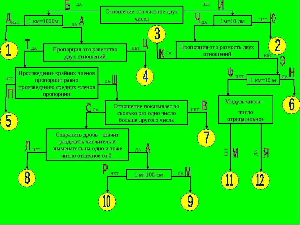 Отношение-это частное двух чисел 1 км=1000м ДА НЕТ ДА НЕТ Пропорция-это равен...