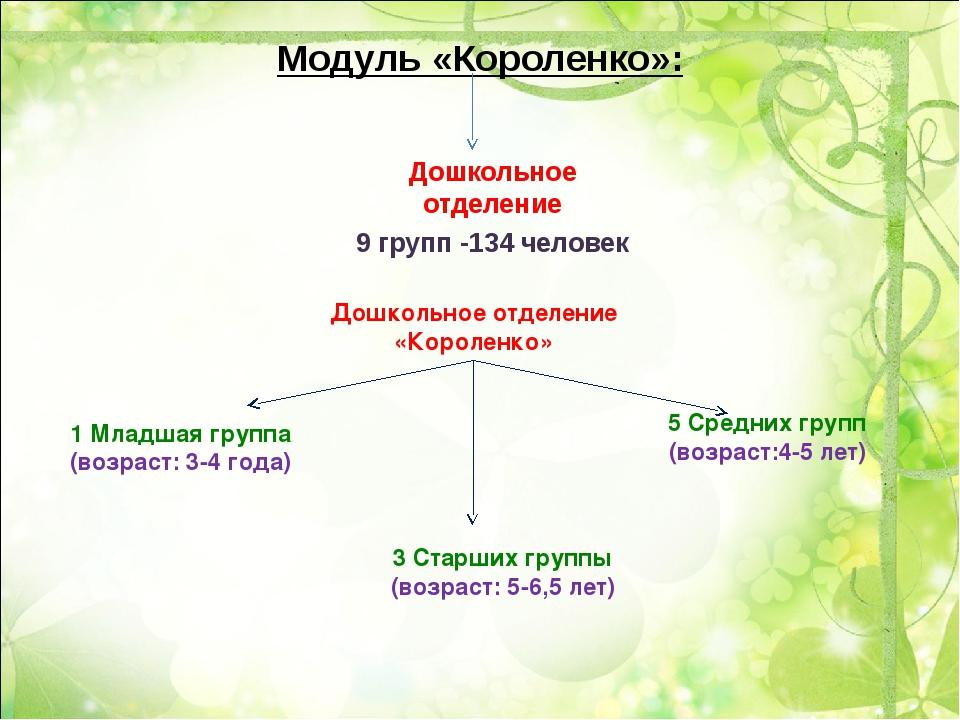 Модуль «Короленко»: Дошкольное отделение 9 групп -134 человек Дошкольное отде...