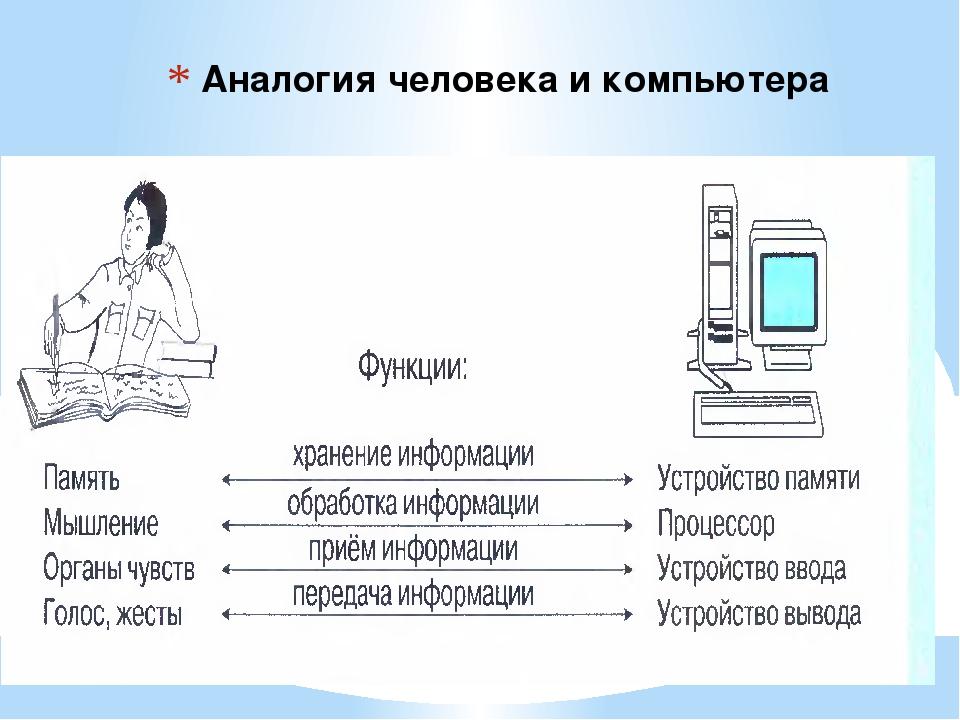 Аналогия человека и компьютера
