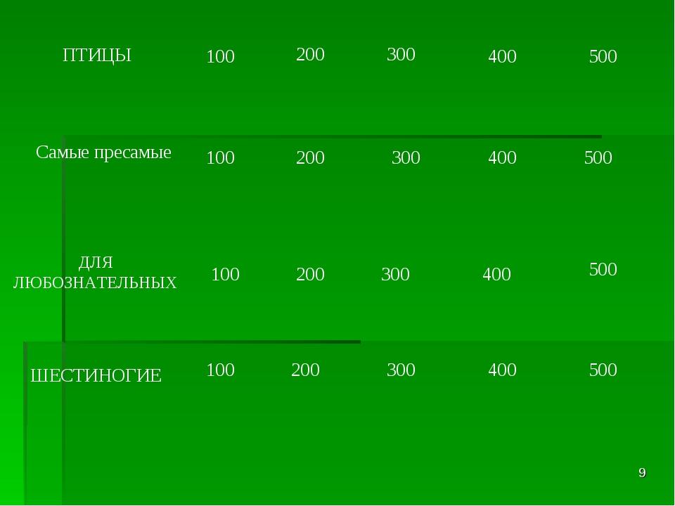* 100 200 300 400 500 ПТИЦЫ Самые пресамые ДЛЯ ЛЮБОЗНАТЕЛЬНЫХ ШЕСТИНОГИЕ 100...