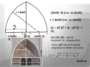 (x; y) (0; 0) m м 2m/5 м (3m/5; 0) (т.е. m-2m/5) r = 8m/5 (т.е. m+3m/5) (-3m/