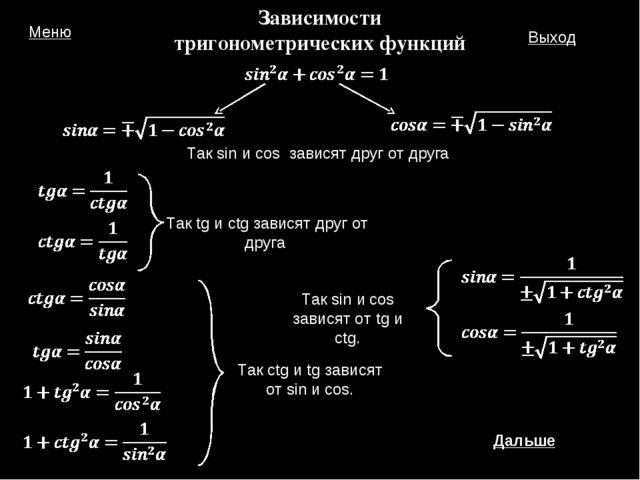 Зависимости тригонометрических функций Дальше Меню Выход