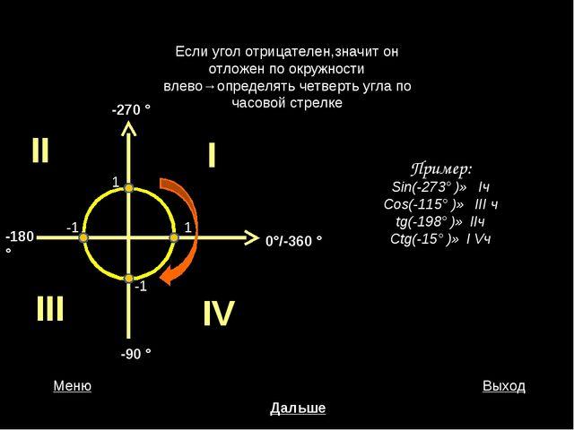 Если угол отрицателен,значит он отложен по окружности влево→определять четвер...