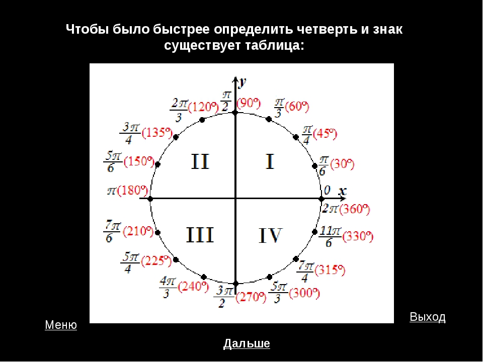 Чтобы было быстрее определить четверть и знак существует таблица: Меню Выход...
