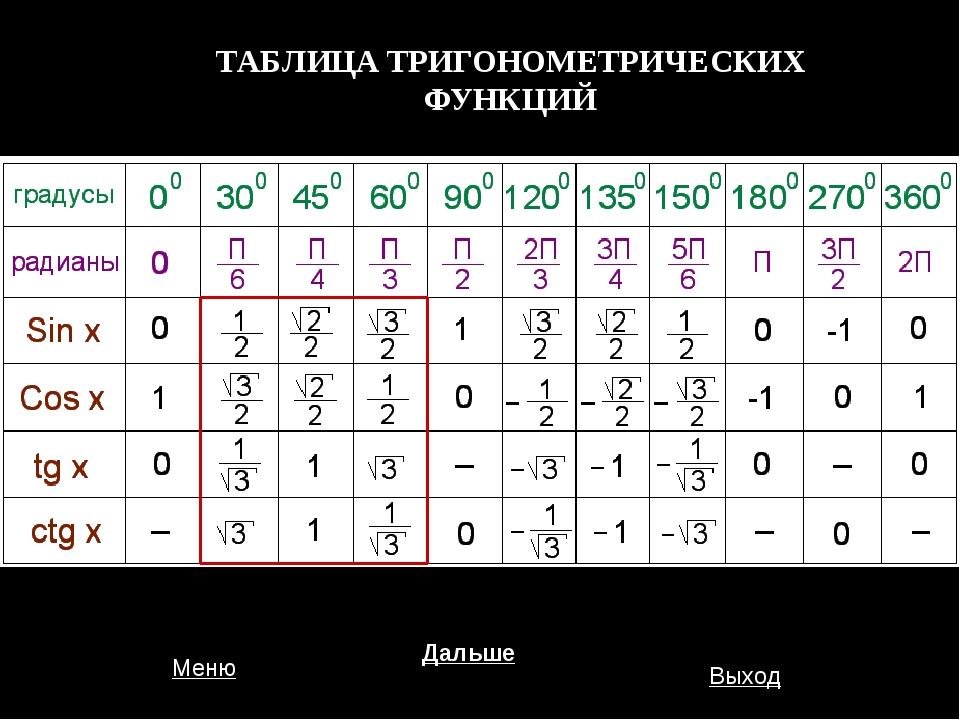 ТАБЛИЦА ТРИГОНОМЕТРИЧЕСКИХ ФУНКЦИЙ Меню Дальше Выход