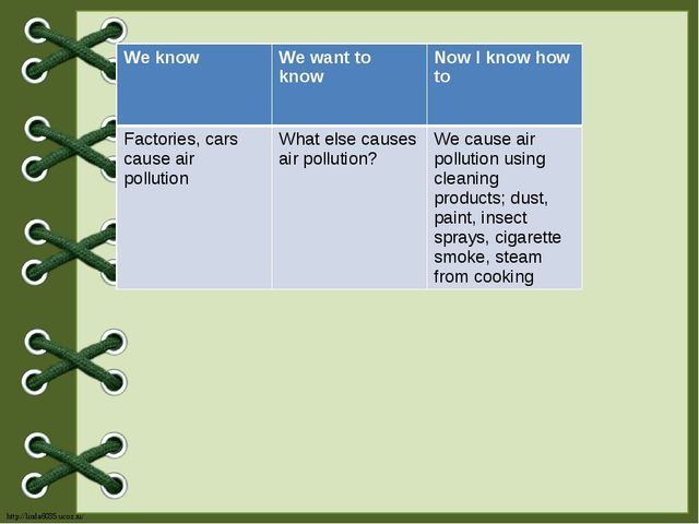 We know We want to know Now I know how to Factories, cars cause air pollutio...