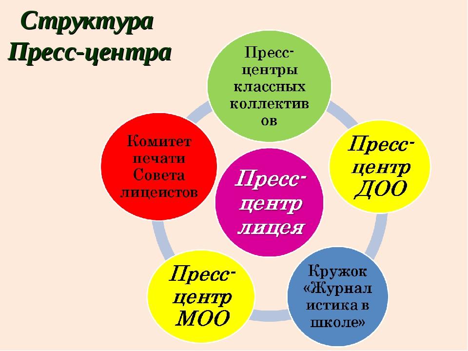 Структура Пресс-центра