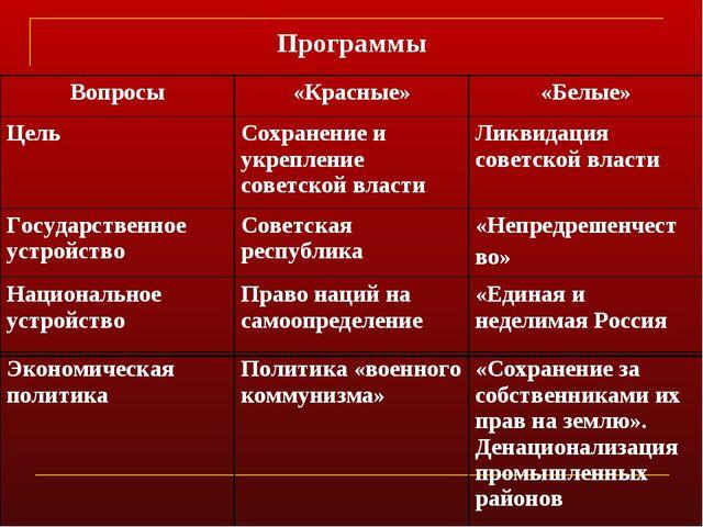 Программы Вопросы«Красные»«Белые» ЦельСохранение и укрепление советской вл...