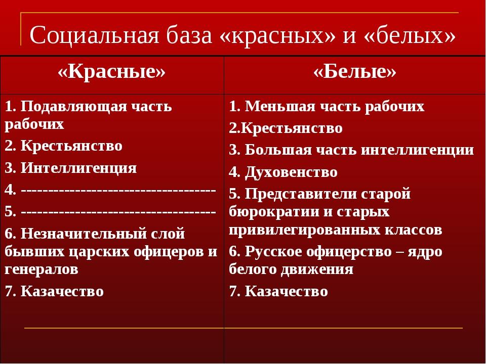 Социальная база «красных» и «белых» «Красные»«Белые» 1. Подавляющая часть ра...
