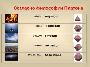 Согласно философии Платона огонь тетраэдр вода  икосаэдр воздух октаэдр зе