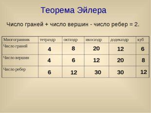 Теорема Эйлера Число граней + число вершин - число ребер = 2. 4 4 6 8 6 12 20