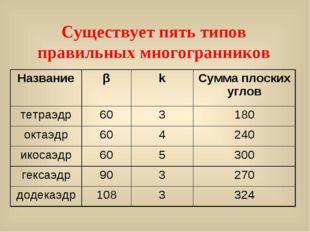 Существует пять типов правильных многогранников НазваниеβkСумма плоских уг