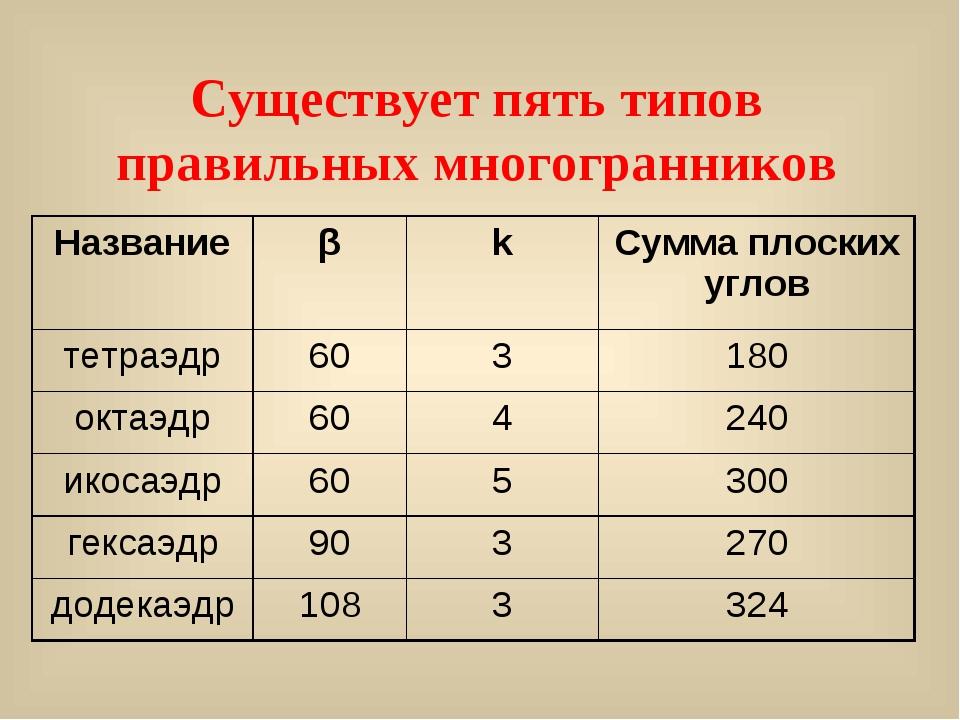 Существует пять типов правильных многогранников НазваниеβkСумма плоских уг...