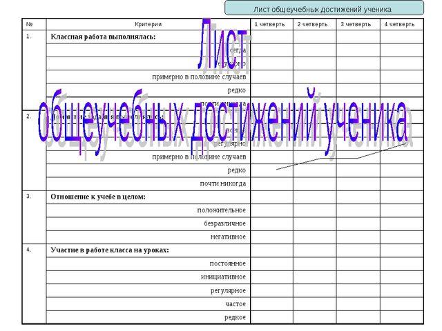 Лист общеучебных достижений ученика № Критерии1 четверть2 четверть3 четве...
