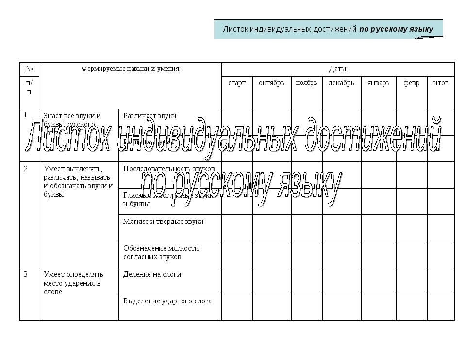 Листок индивидуальных достижений по русскому языку №Формируемые навыки и ум...