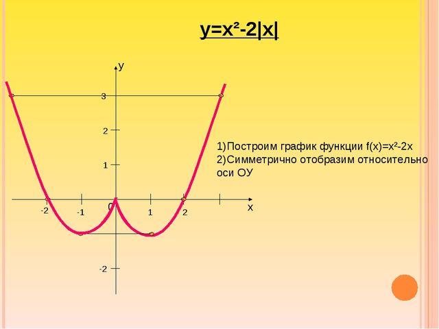 y 2 3 1 -1 -2 -2 1 2 x 0 у=х²-2|x| 1)Построим график функции f(x)=x²-2x 2)Сим...