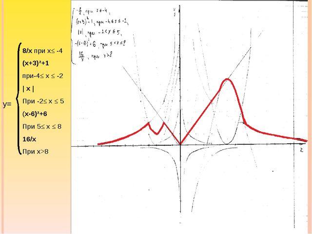 8/х при х≤ -4 (х+3)²+1 при-4≤ х ≤ -2 | х | При -2≤ х ≤ 5 (х-6)²+6 При 5≤ х ≤...