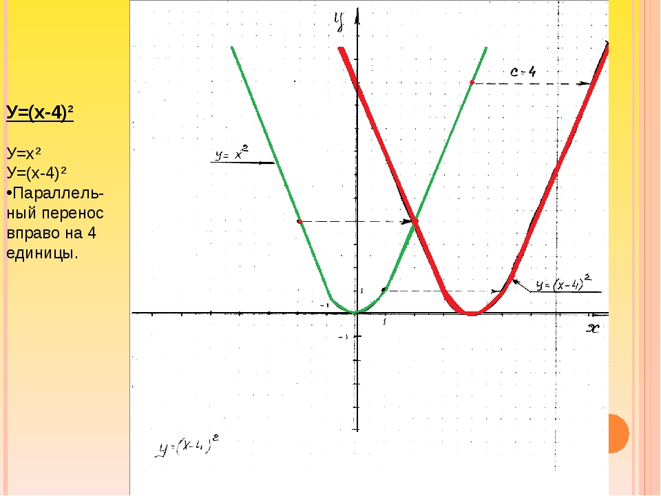 У=(х-4)² У=х² У=(х-4)² Параллель- ный перенос вправо на 4 единицы.
